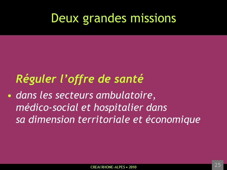 CREAI RHONE-ALPES 2010 25 Deux grandes missions Réguler loffre de santé dans les secteurs ambulatoire, médico-social et hospitalier dans sa dimension