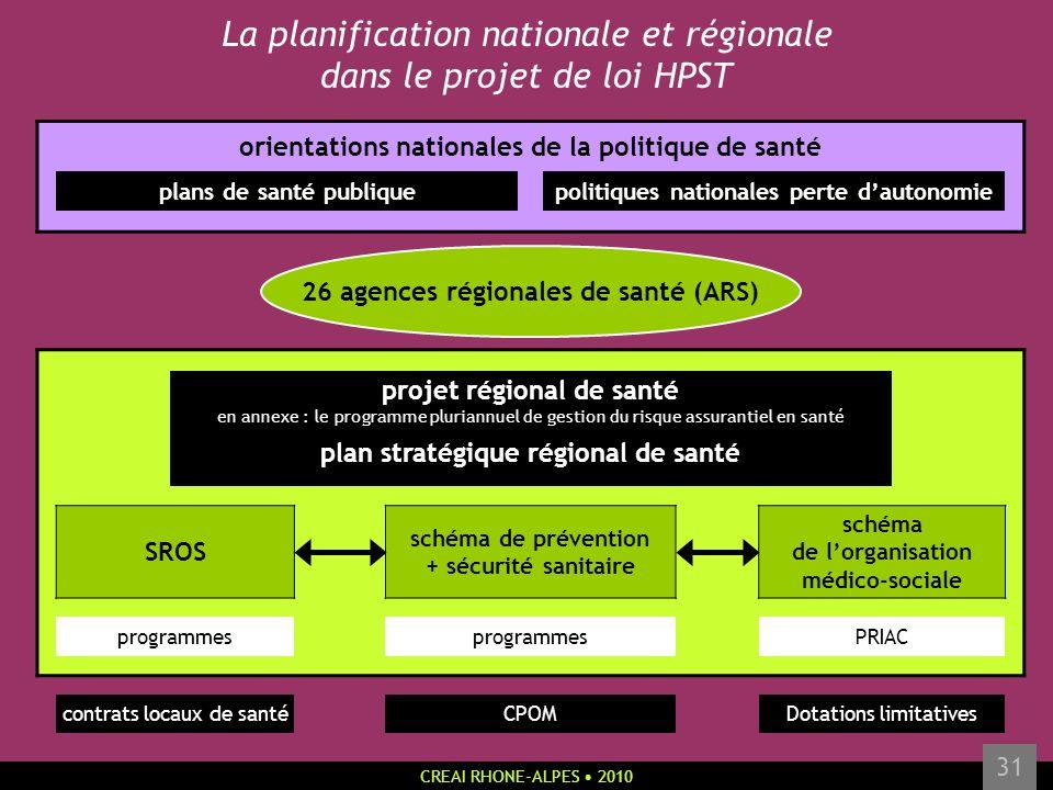 CREAI RHONE-ALPES 2010 31 La planification nationale et régionale dans le projet de loi HPST orientations nationales de la politique de santé plans de