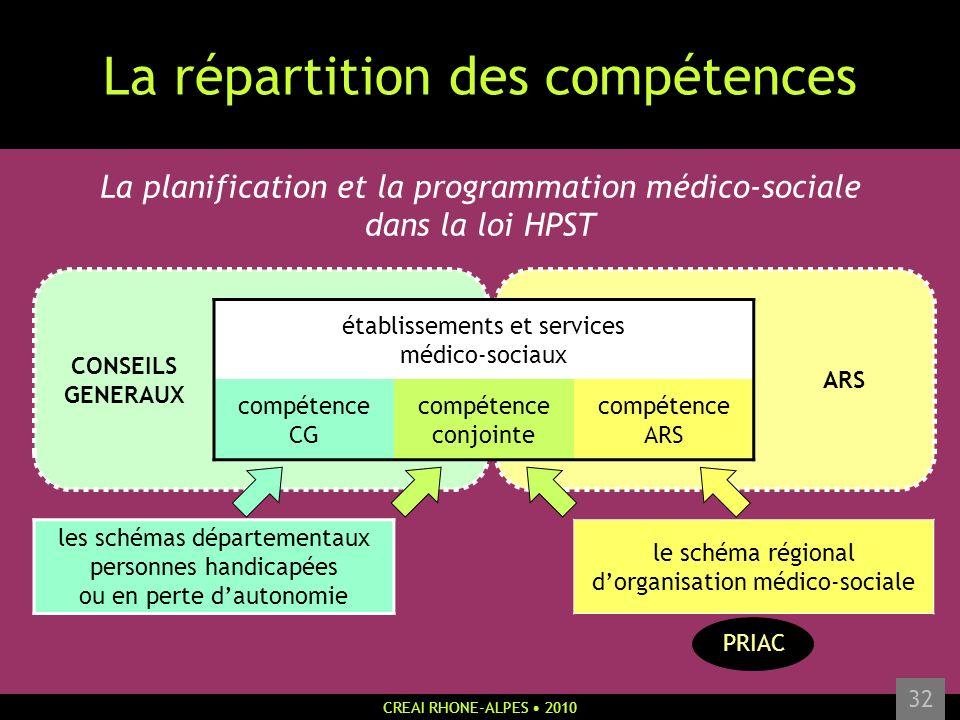 CREAI RHONE-ALPES 2010 32 La répartition des compétences La planification et la programmation médico-sociale dans la loi HPST CONSEILS GENERAUX établi