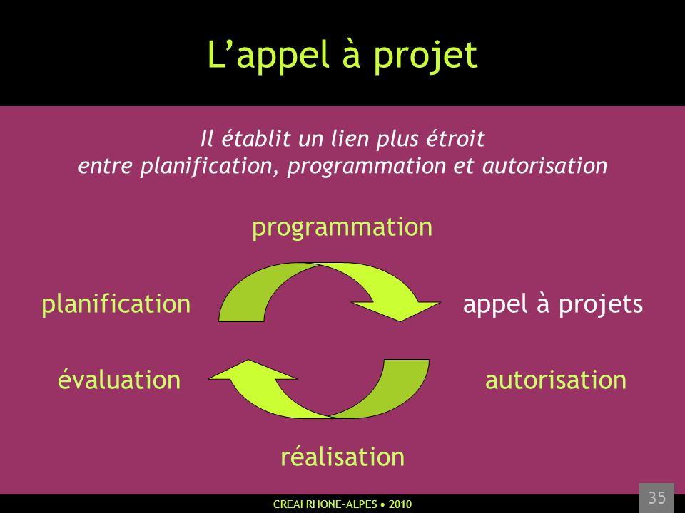 CREAI RHONE-ALPES 2010 35 Lappel à projet Il établit un lien plus étroit entre planification, programmation et autorisation programmation planificatio