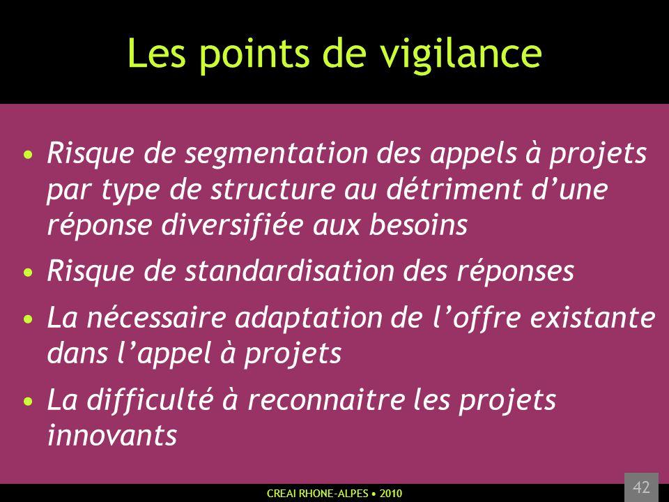 CREAI RHONE-ALPES 2010 42 Les points de vigilance Risque de segmentation des appels à projets par type de structure au détriment dune réponse diversif
