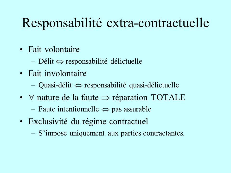 Responsabilité extra-contractuelle Fait volontaire –Délit responsabilité délictuelle Fait involontaire –Quasi-délit responsabilité quasi-délictuelle n