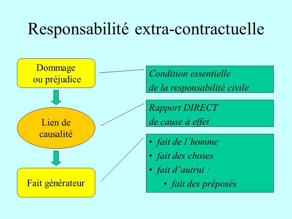 Responsabilité extra-contractuelle Condition essentielle de la responsabilité civile Rapport DIRECT de cause à effet fait de lhomme fait des choses fa