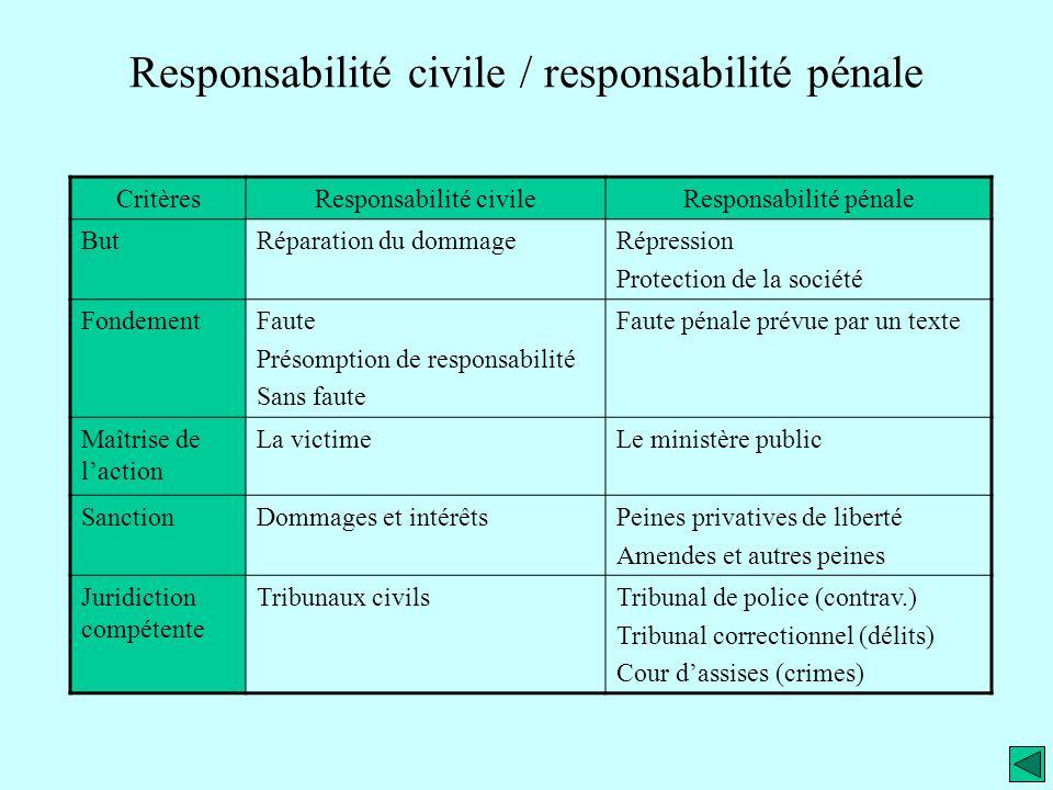 Responsabilité civile / responsabilité pénale CritèresResponsabilité civileResponsabilité pénale ButRéparation du dommageRépression Protection de la s