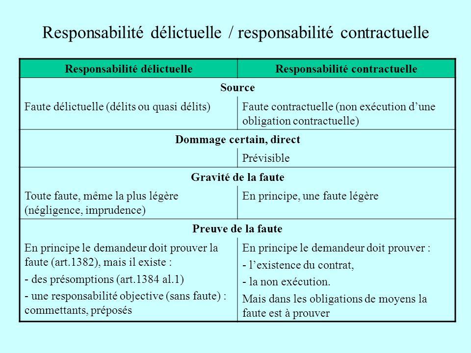 Responsabilité délictuelle / responsabilité contractuelle Responsabilité délictuelleResponsabilité contractuelle Source Faute délictuelle (délits ou q