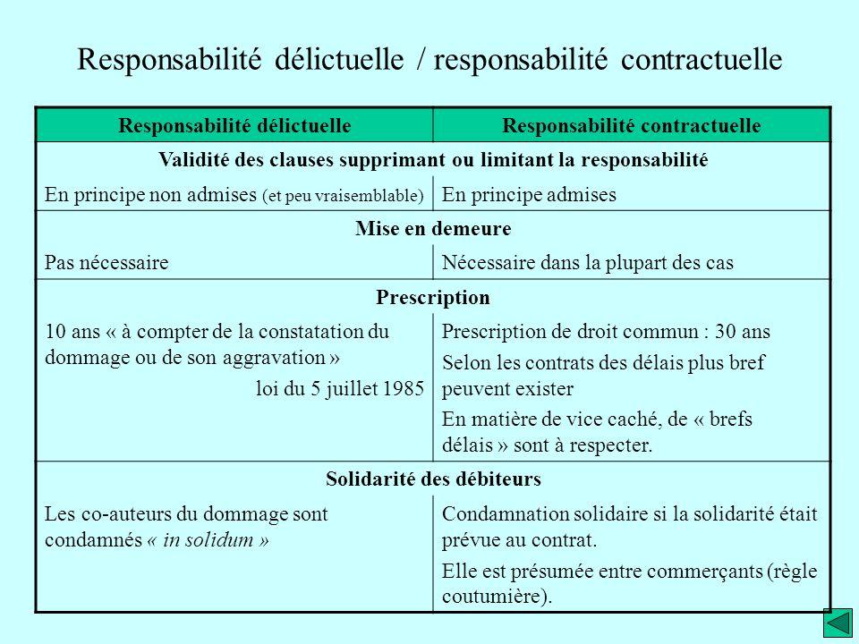 Responsabilité délictuelle / responsabilité contractuelle Responsabilité délictuelleResponsabilité contractuelle Validité des clauses supprimant ou li
