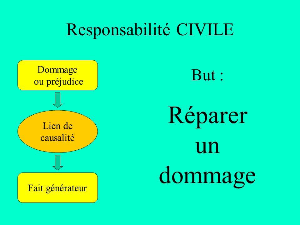 Responsabilité CIVILE Dommage ou préjudice Fait générateur Lien de causalité But : Réparer un dommage