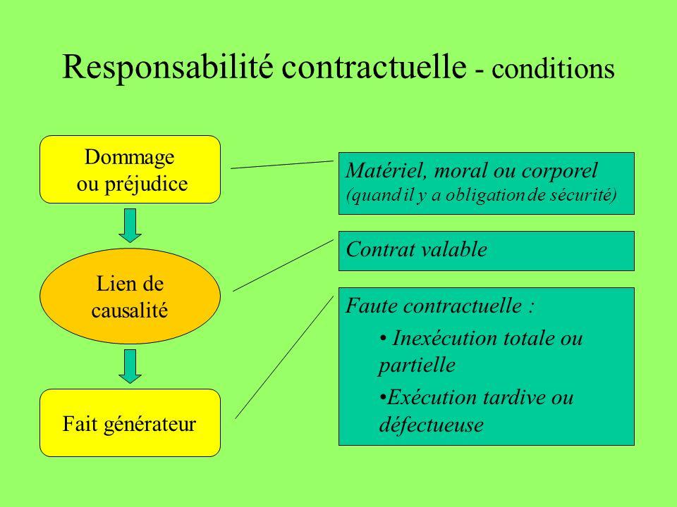 Responsabilité contractuelle - conditions Matériel, moral ou corporel (quand il y a obligation de sécurité) Contrat valable Faute contractuelle : Inex