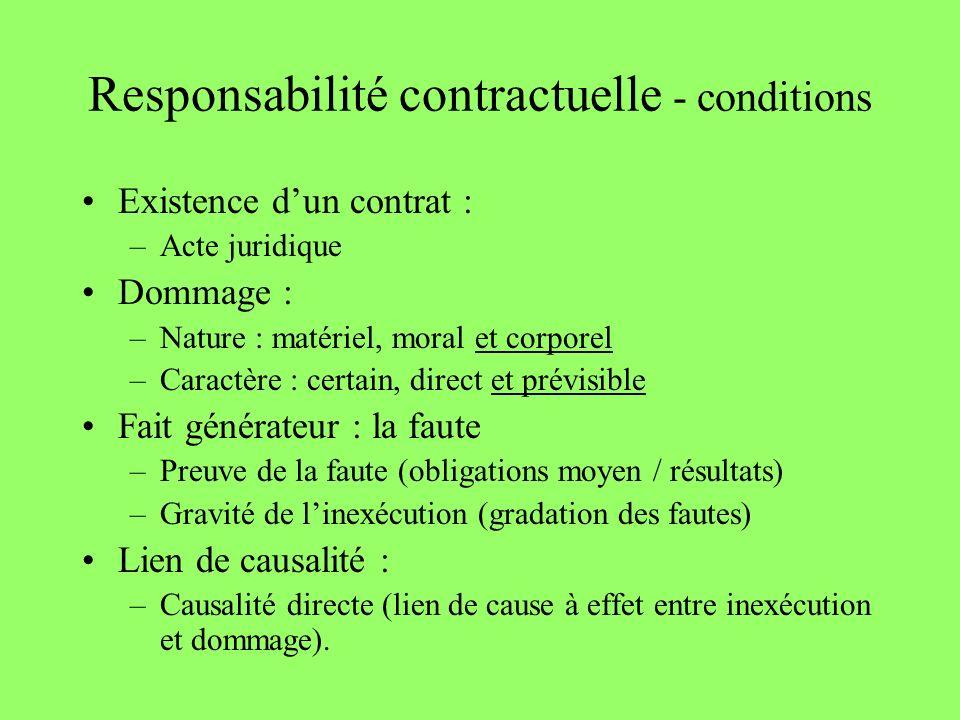 Responsabilité contractuelle - conditions Existence dun contrat : –Acte juridique Dommage : –Nature : matériel, moral et corporel –Caractère : certain
