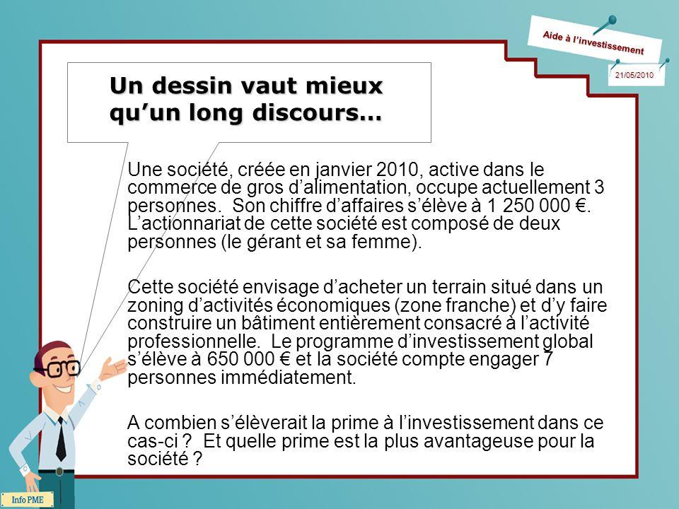 Aide à linvestissement 21/05/2010 Un dessin vaut mieux quun long discours… Une société, créée en janvier 2010, active dans le commerce de gros dalimentation, occupe actuellement 3 personnes.