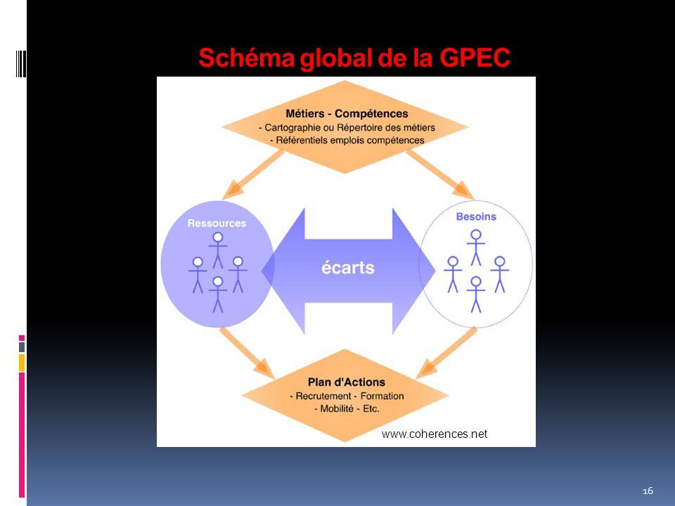 Schéma global de la GPEC 16 www.coherences.net