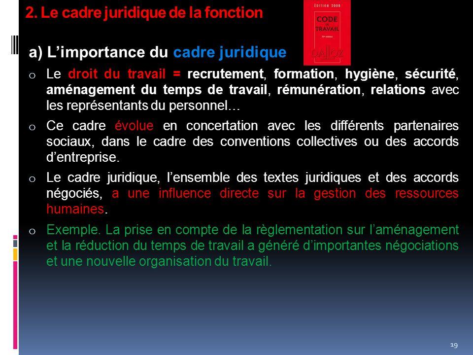 2. Le cadre juridique de la fonction a) Limportance du cadre juridique o Le droit du travail = recrutement, formation, hygiène, sécurité, aménagement