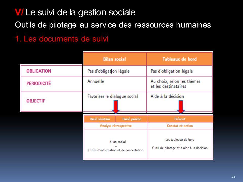V/ Le suivi de la gestion sociale 21 Outils de pilotage au service des ressources humaines 1.