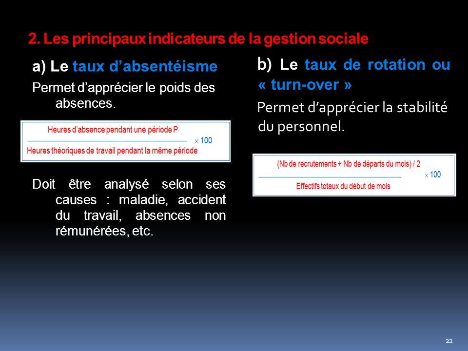 2. Les principaux indicateurs de la gestion sociale a) Le taux dabsentéisme Permet dapprécier le poids des absences. Doit être analysé selon ses cause