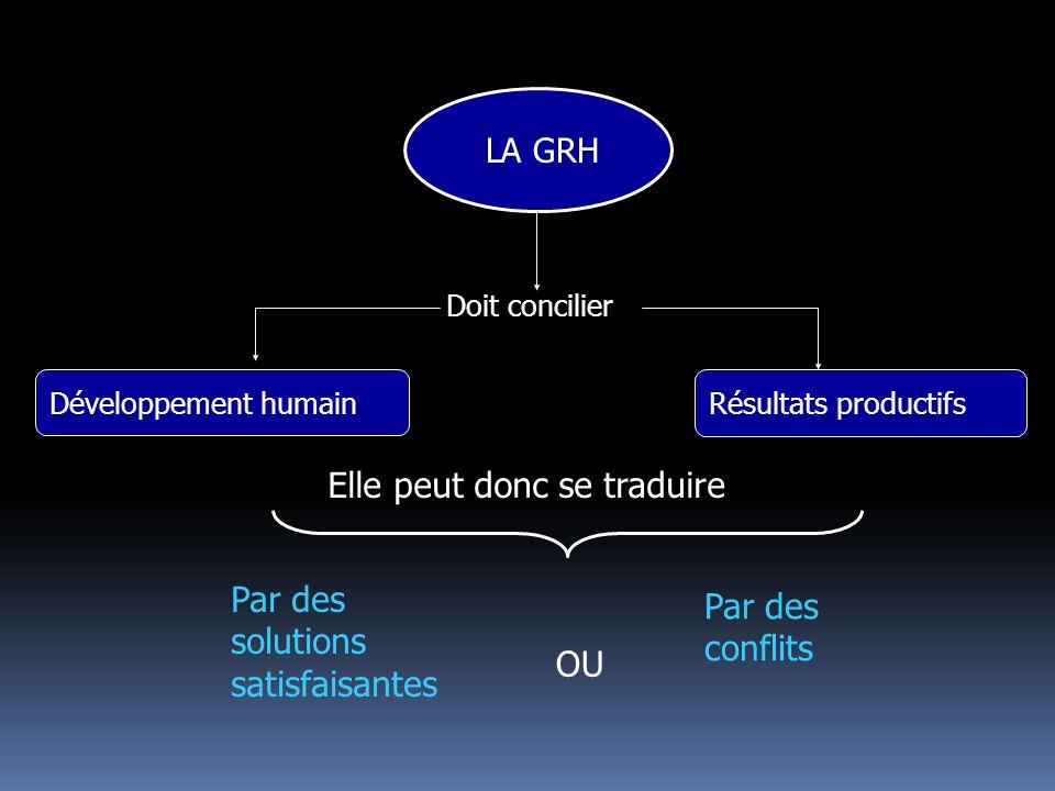 LA GRH Développement humain Résultats productifs Par des solutions satisfaisantes Par des conflits OU Doit concilier Elle peut donc se traduire