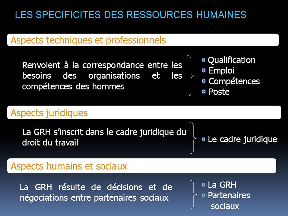 I/ Le salarié : de la notion de qualification à celle de compétence (Document1 p 138) 1.