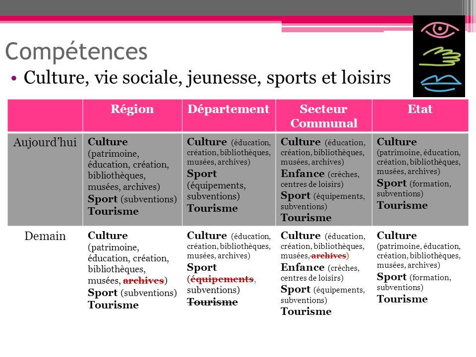 Compétences Culture, vie sociale, jeunesse, sports et loisirs RégionDépartementSecteur Communal Etat Aujourdhui Culture (patrimoine, éducation, créati