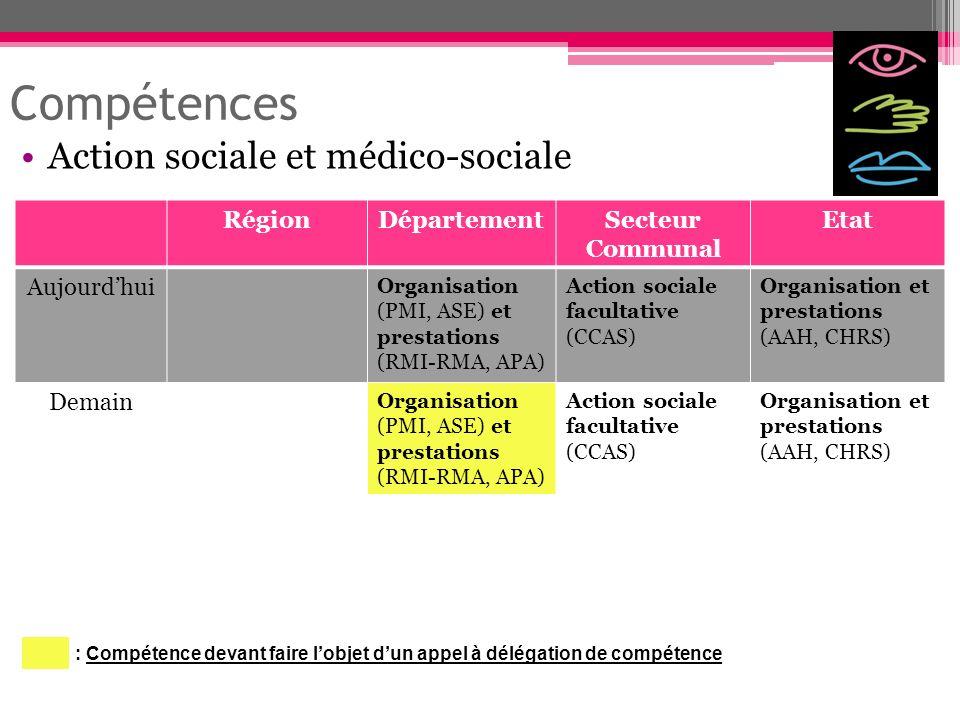 Compétences Action sociale et médico-sociale RégionDépartementSecteur Communal Etat Aujourdhui Organisation (PMI, ASE) et prestations (RMI-RMA, APA) A