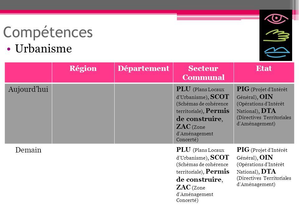 Compétences Urbanisme RégionDépartementSecteur Communal Etat Aujourdhui PLU (Plans Locaux dUrbanisme), SCOT (Schémas de cohérence territoriale), Permi