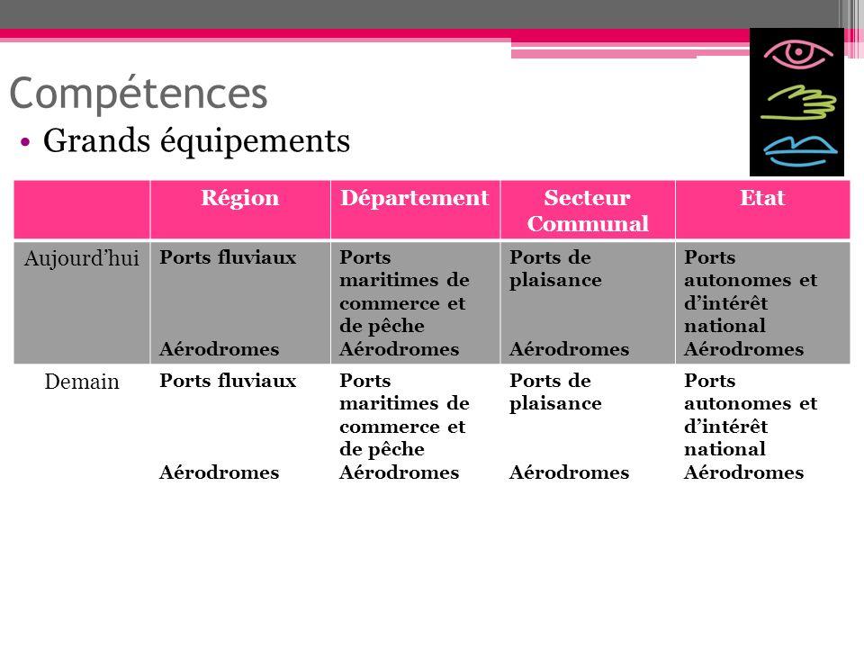 Compétences Grands équipements RégionDépartementSecteur Communal Etat Aujourdhui Ports fluviaux Aérodromes Ports maritimes de commerce et de pêche Aér