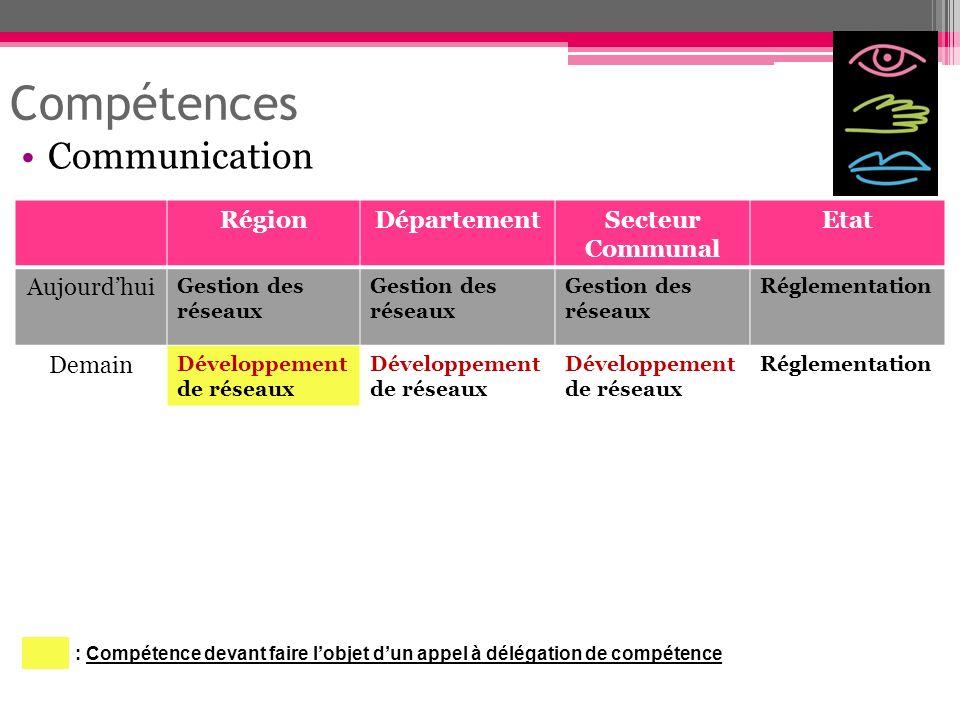 Compétences Communication RégionDépartementSecteur Communal Etat Aujourdhui Gestion des réseaux Réglementation Demain Développement de réseaux Régleme