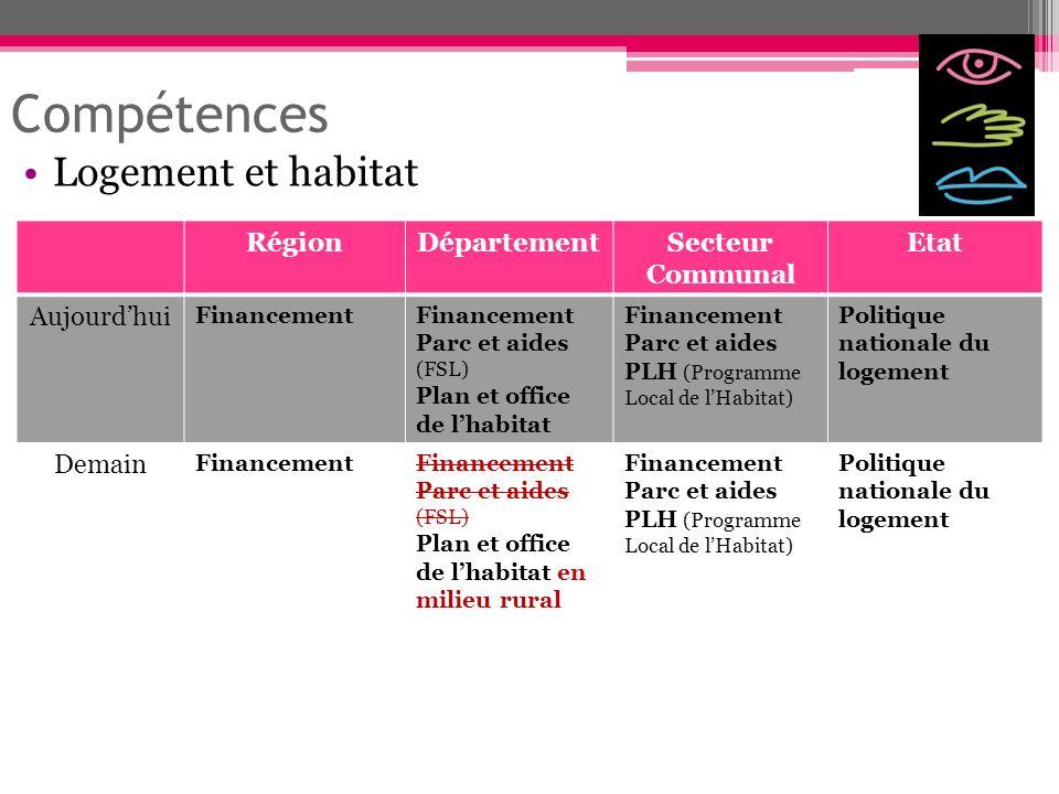 Compétences Logement et habitat RégionDépartementSecteur Communal Etat Aujourdhui Financement Parc et aides (FSL) Plan et office de lhabitat Financeme