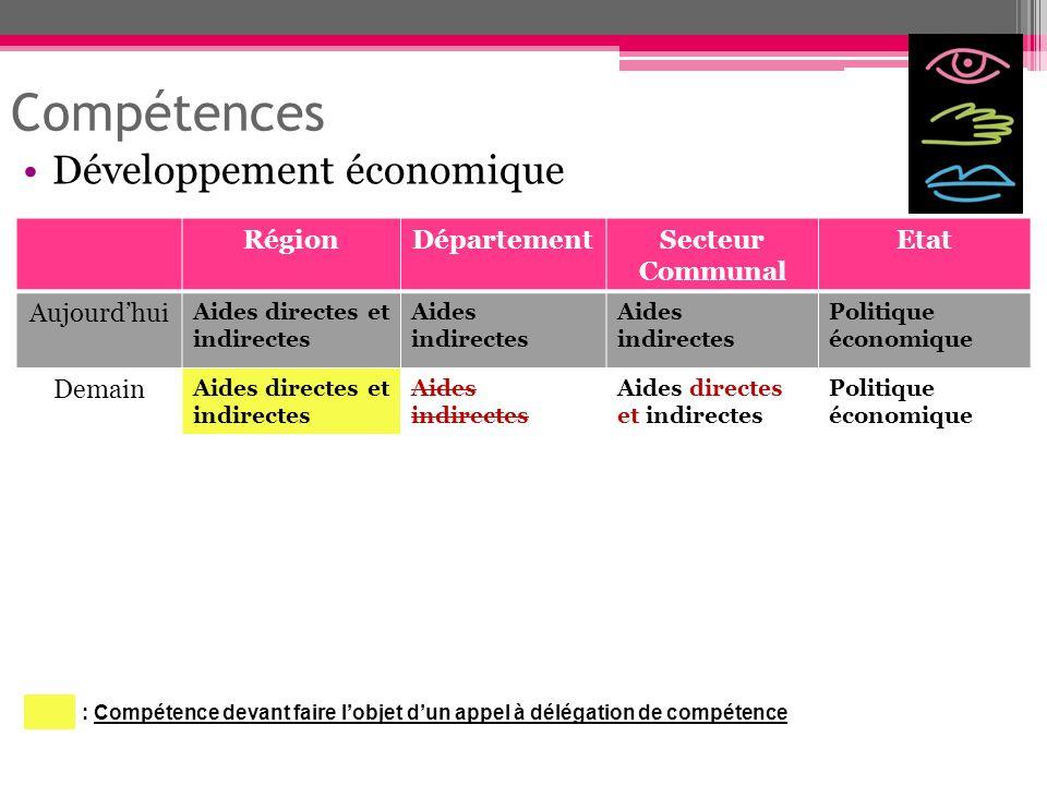 Compétences Développement économique RégionDépartementSecteur Communal Etat Aujourdhui Aides directes et indirectes Aides indirectes Politique économi