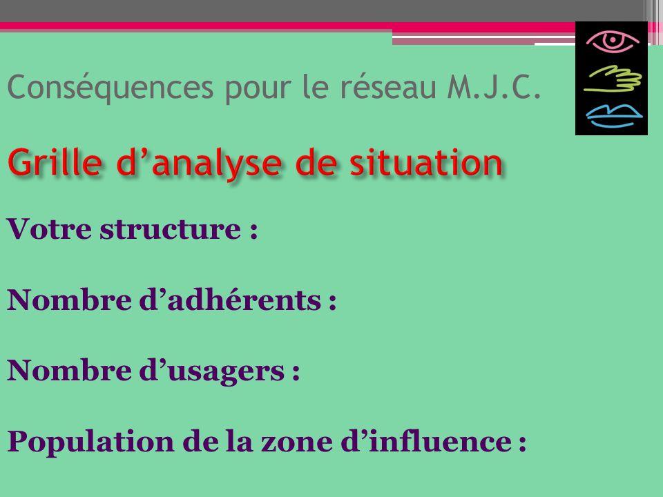 Conséquences pour le réseau M.J.C. Votre structure : Nombre dadhérents : Nombre dusagers : Population de la zone dinfluence :
