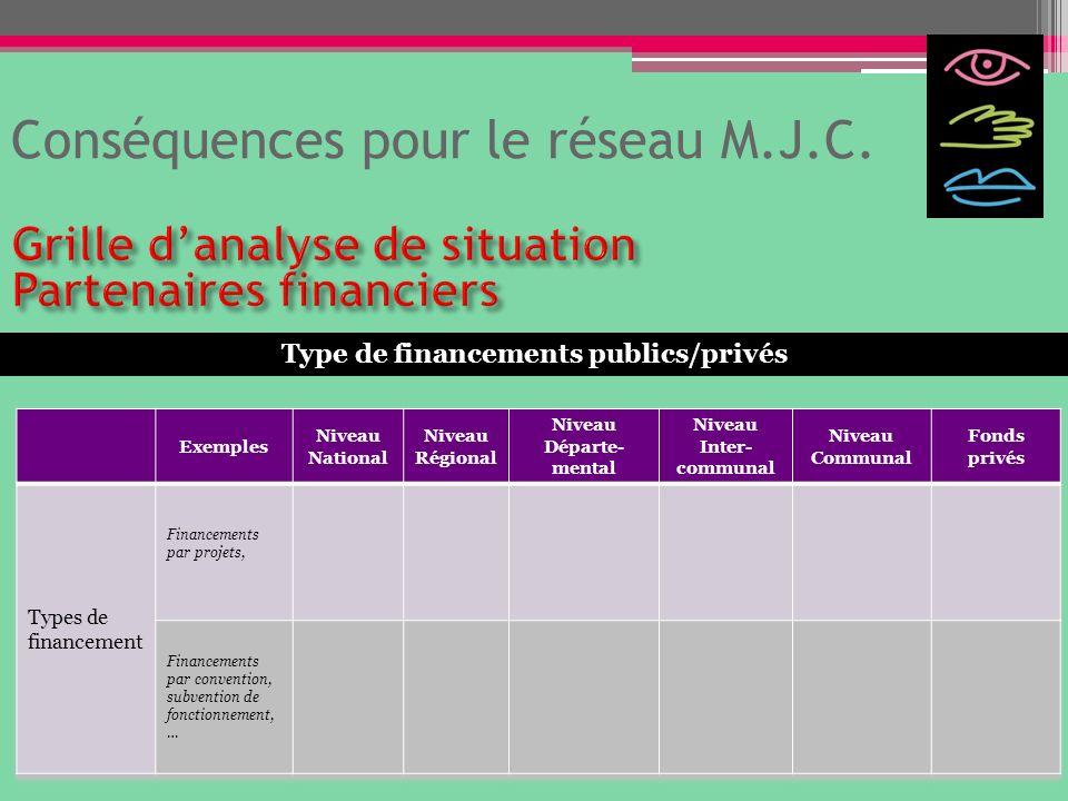 Conséquences pour le réseau M.J.C. Type de financements publics/privés