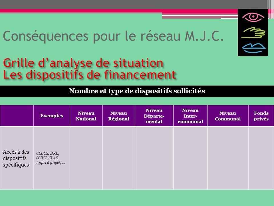 Conséquences pour le réseau M.J.C. Exemples Niveau National Niveau Régional Niveau Départe- mental Niveau Inter- communal Niveau Communal Fonds privés