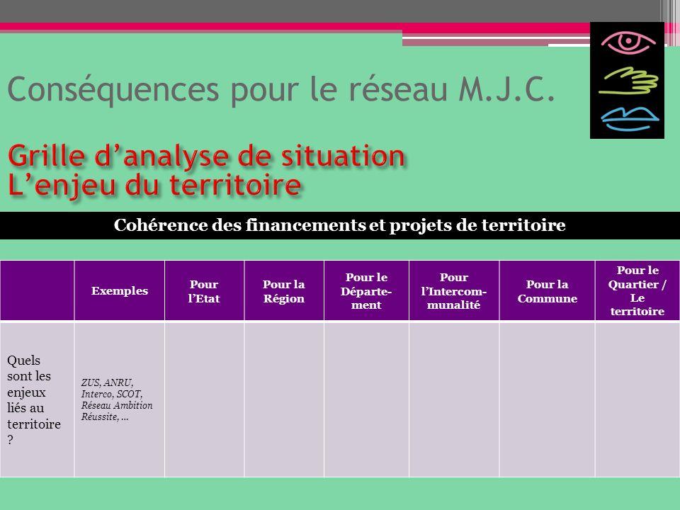 Conséquences pour le réseau M.J.C. Exemples Pour lEtat Pour la Région Pour le Départe- ment Pour lIntercom- munalité Pour la Commune Pour le Quartier