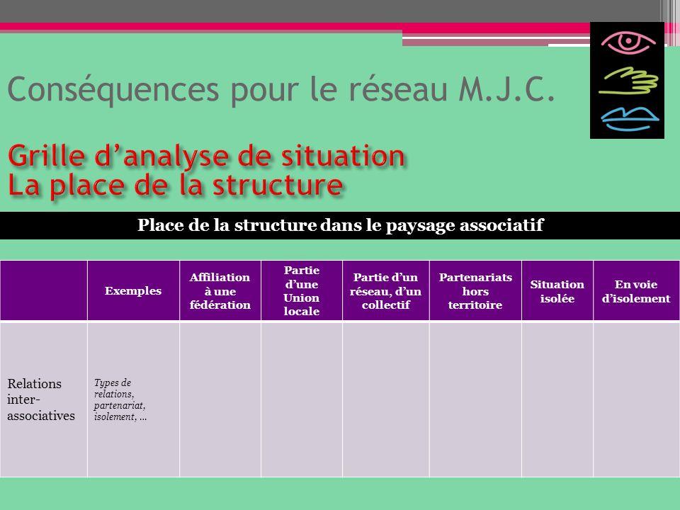 Conséquences pour le réseau M.J.C. Exemples Affiliation à une fédération Partie dune Union locale Partie dun réseau, dun collectif Partenariats hors t