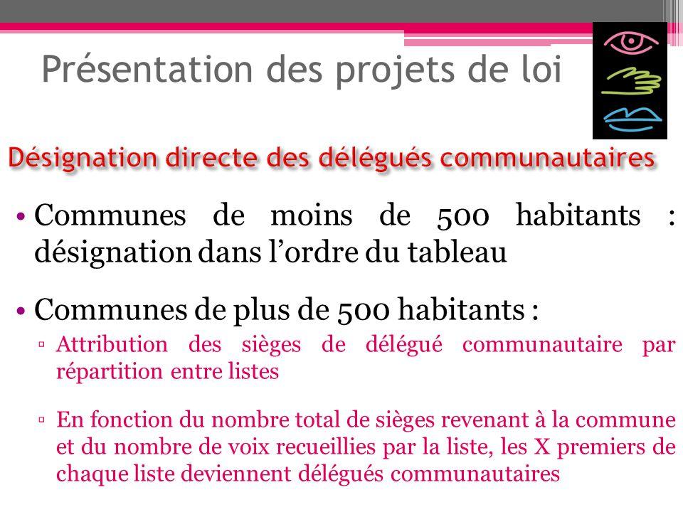 Présentation des projets de loi Communes de moins de 500 habitants : désignation dans lordre du tableau Communes de plus de 500 habitants : Attributio