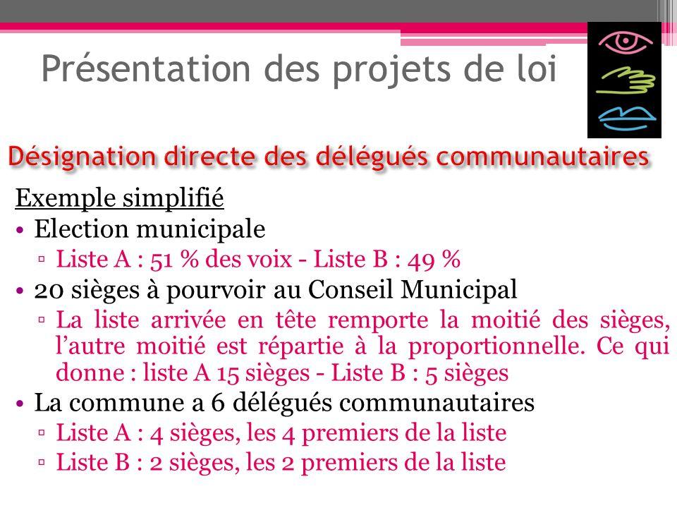 Présentation des projets de loi Exemple simplifié Election municipale Liste A : 51 % des voix - Liste B : 49 % 20 sièges à pourvoir au Conseil Municip