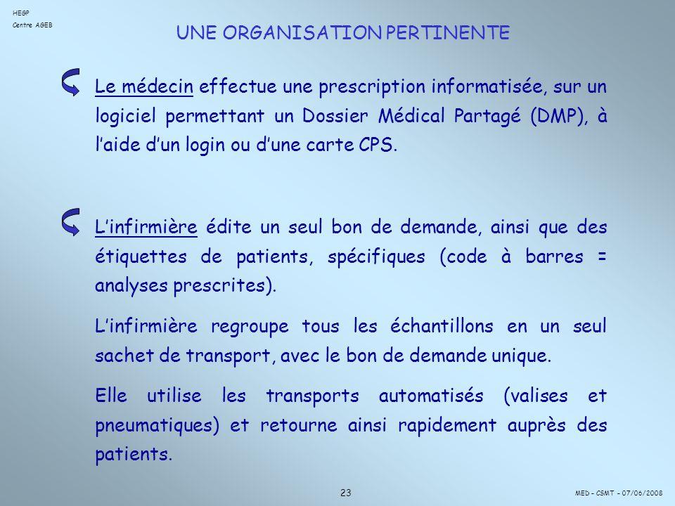 UNE ORGANISATION PERTINENTE 23 Le médecin effectue une prescription informatisée, sur un logiciel permettant un Dossier Médical Partagé (DMP), à laide dun login ou dune carte CPS.
