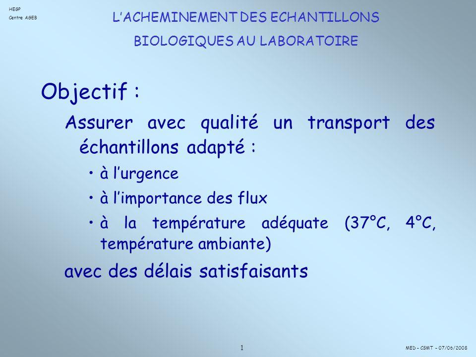 LACHEMINEMENT DES ECHANTILLONS BIOLOGIQUES AU LABORATOIRE Objectif : Assurer avec qualité un transport des échantillons adapté : à lurgence à limportance des flux à la température adéquate (37°C, 4°C, température ambiante) avec des délais satisfaisants HEGP Centre AGEB MED – CSMT – 07/06/2008 1