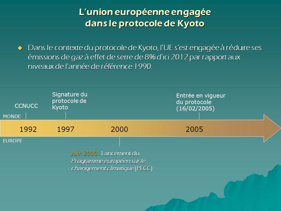 CCNUCC 199219972005 Signature du protocole de Kyoto Entrée en vigueur du protocole (16/02/2005) MONDE EUROPE 2000 Juin 2000 : Lancement du Programme e