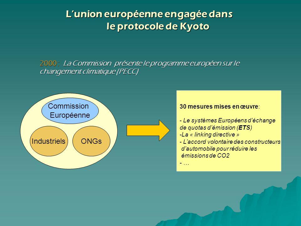 Commission Européenne IndustrielsONGs 30 mesures mises en œuvre: - Le systèmes Européens déchange de quotas démission (ETS) -La « linking directive »