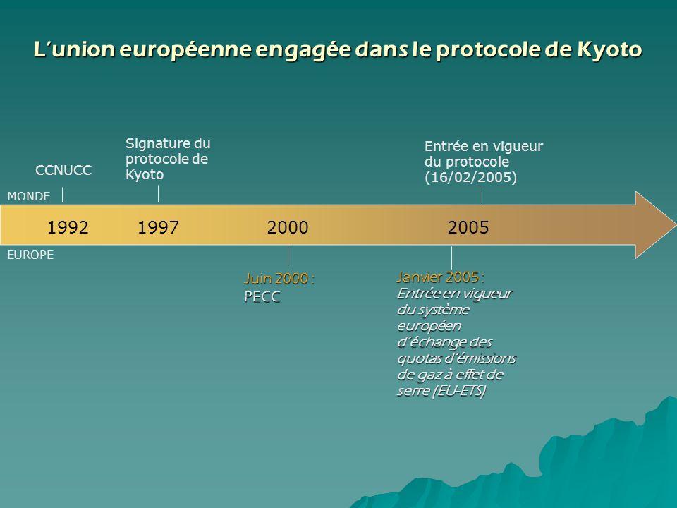 Lunion européenne engagée dans le protocole de Kyoto Janvier 2005 : Entrée en vigueur du système européen déchange des quotas démissions de gaz à effe