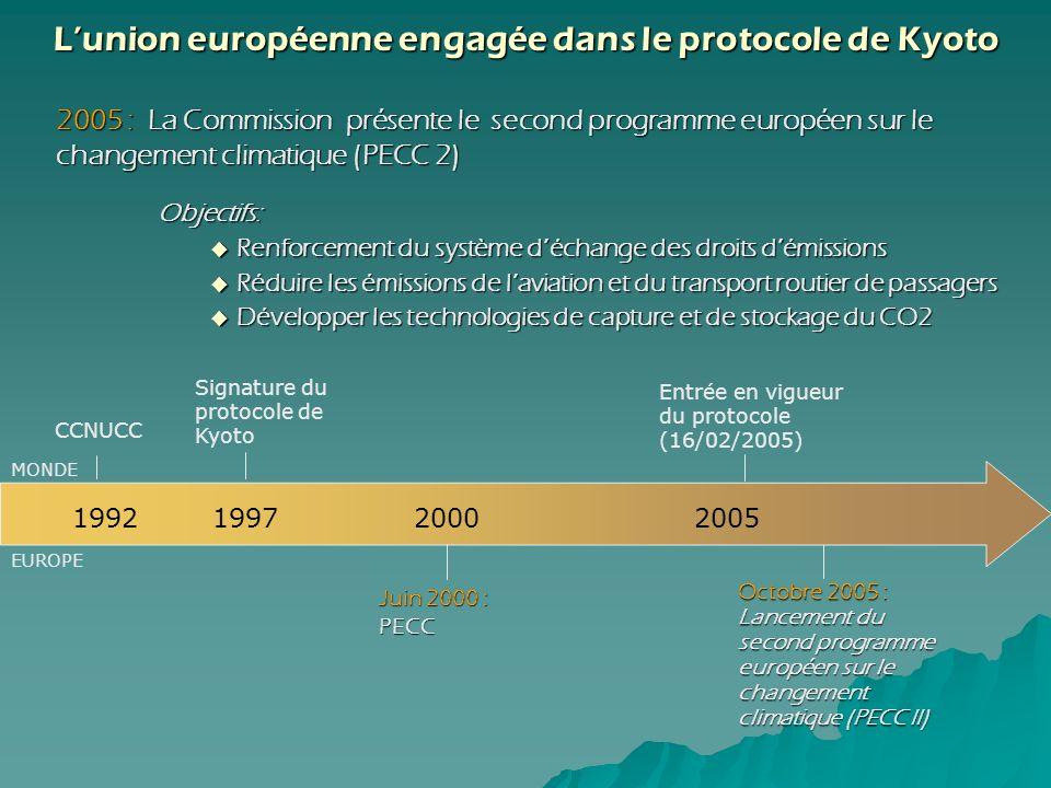 Objectifs: Renforcement du système déchange des droits démissions Renforcement du système déchange des droits démissions Réduire les émissions de lavi