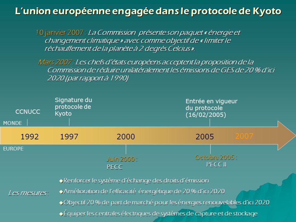 Lunion européenne engagée dans le protocole de Kyoto Octobre 2005 : PECC II Octobre 2005 : PECC II CCNUCC 199219972005 Signature du protocole de Kyoto