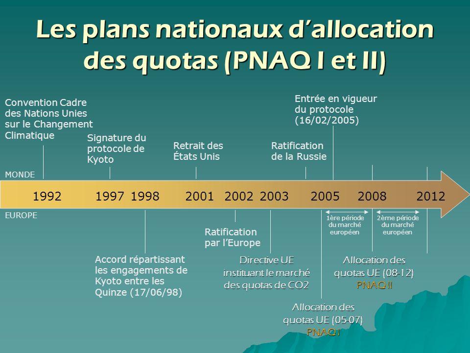 Les plans nationaux dallocation des quotas (PNAQ I et II) Convention Cadre des Nations Unies sur le Changement Climatique 1992199719982001200220032005