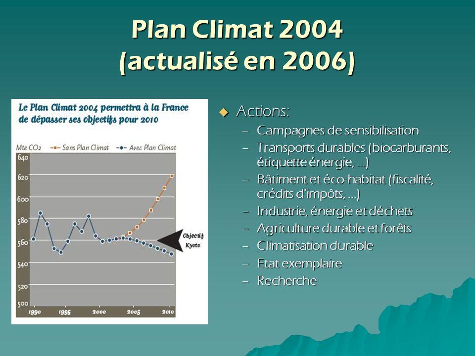 Actions: Actions: –Campagnes de sensibilisation –Transports durables (biocarburants, étiquette énergie,...) –Transports durables (biocarburants, étiqu