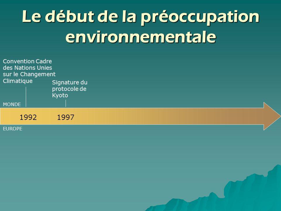 Le début de la préoccupation environnementale Convention Cadre des Nations Unies sur le Changement Climatique 1992 1997 Signature du protocole de Kyot