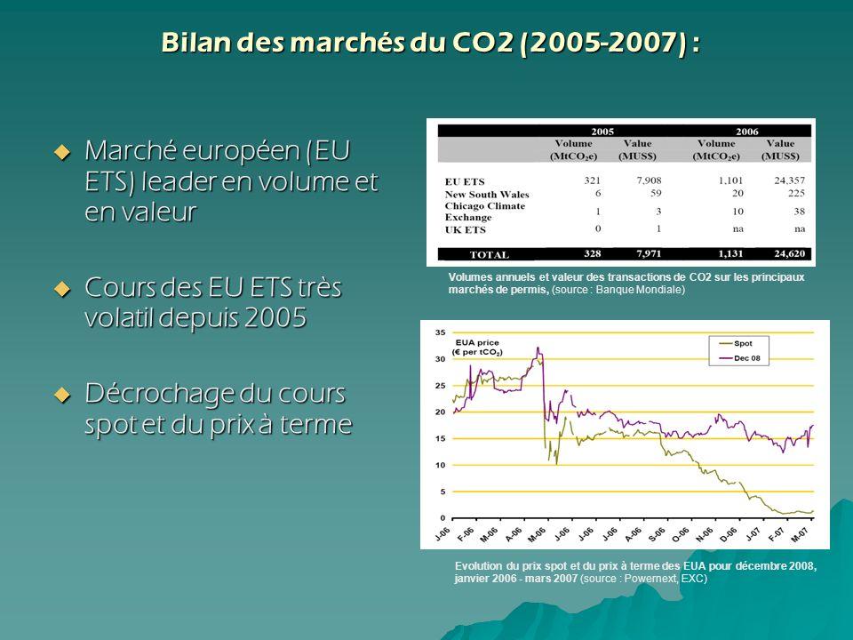 Bilan des marchés du CO2 (2005-2007) : Bilan des marchés du CO2 (2005-2007) : Marché européen (EU ETS) leader en volume et en valeur Marché européen (