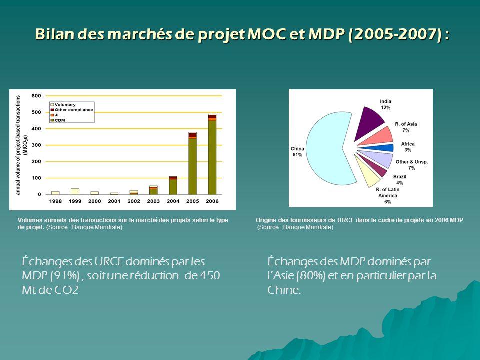 Bilan des marchés de projet MOC et MDP (2005-2007) : Bilan des marchés de projet MOC et MDP (2005-2007) : Volumes annuels des transactions sur le marc