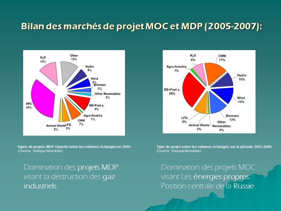 Bilan des marchés de projet MOC et MDP (2005-2007): Bilan des marchés de projet MOC et MDP (2005-2007): Domination des projets MDP visant la destructi