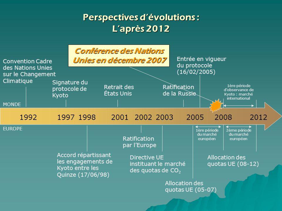 Convention Cadre des Nations Unies sur le Changement Climatique 199219971998200120022003200520082012 Signature du protocole de Kyoto Retrait des États