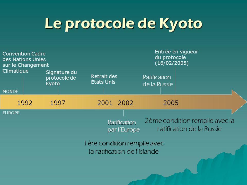 Le protocole de Kyoto 2001 Retrait des États Unis Ratification de la Russie 2002 Ratification par lEurope 2005 Entrée en vigueur du protocole (16/02/2