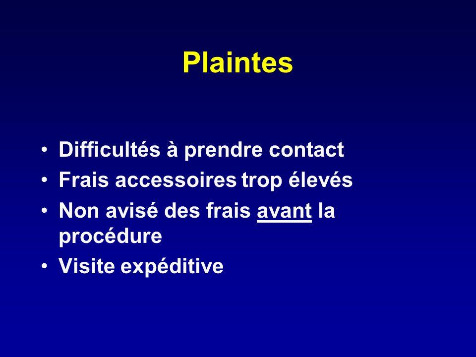 Plaintes Difficultés à prendre contact Frais accessoires trop élevés Non avisé des frais avant la procédure Visite expéditive